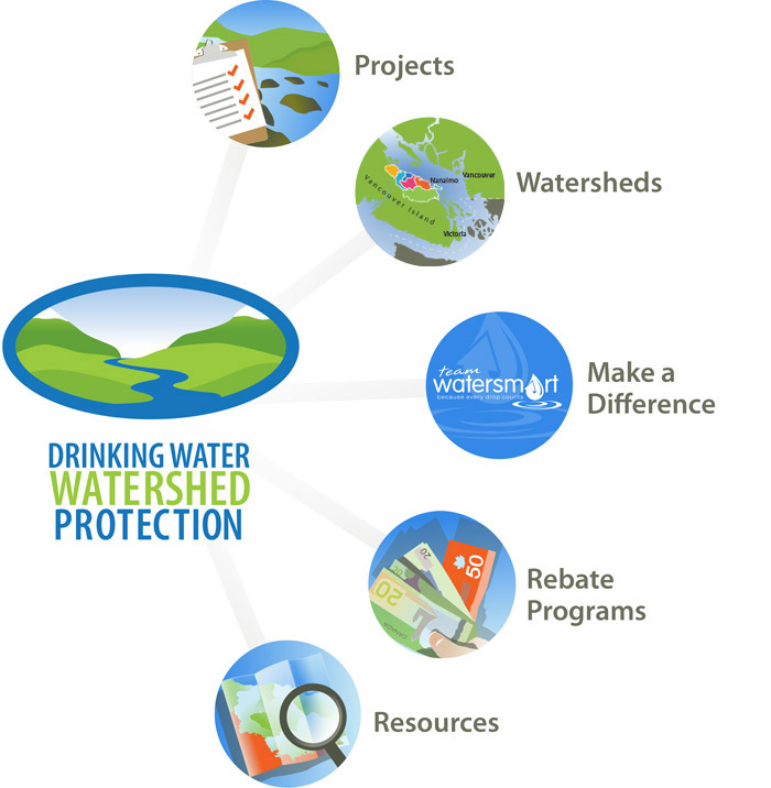 2015 Drinking Water & Watershed Protection Program