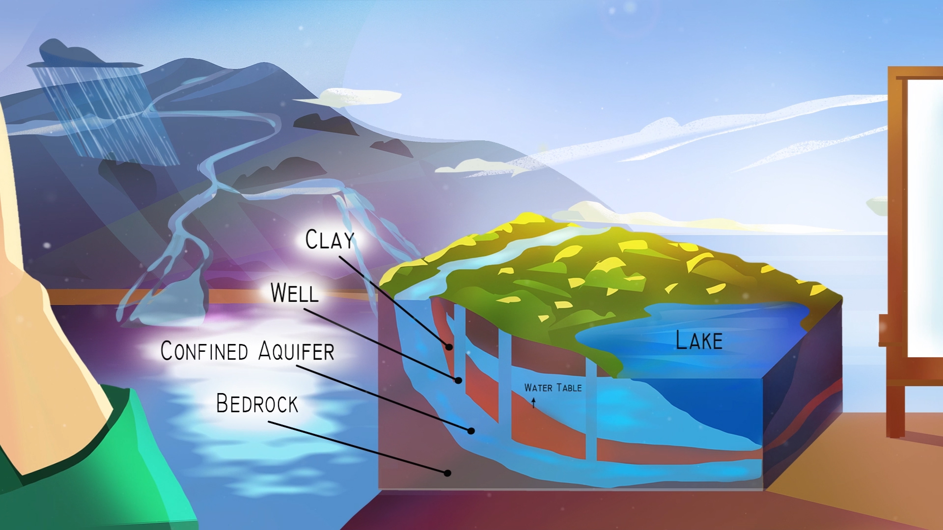Cross-section of watershed and aquifer