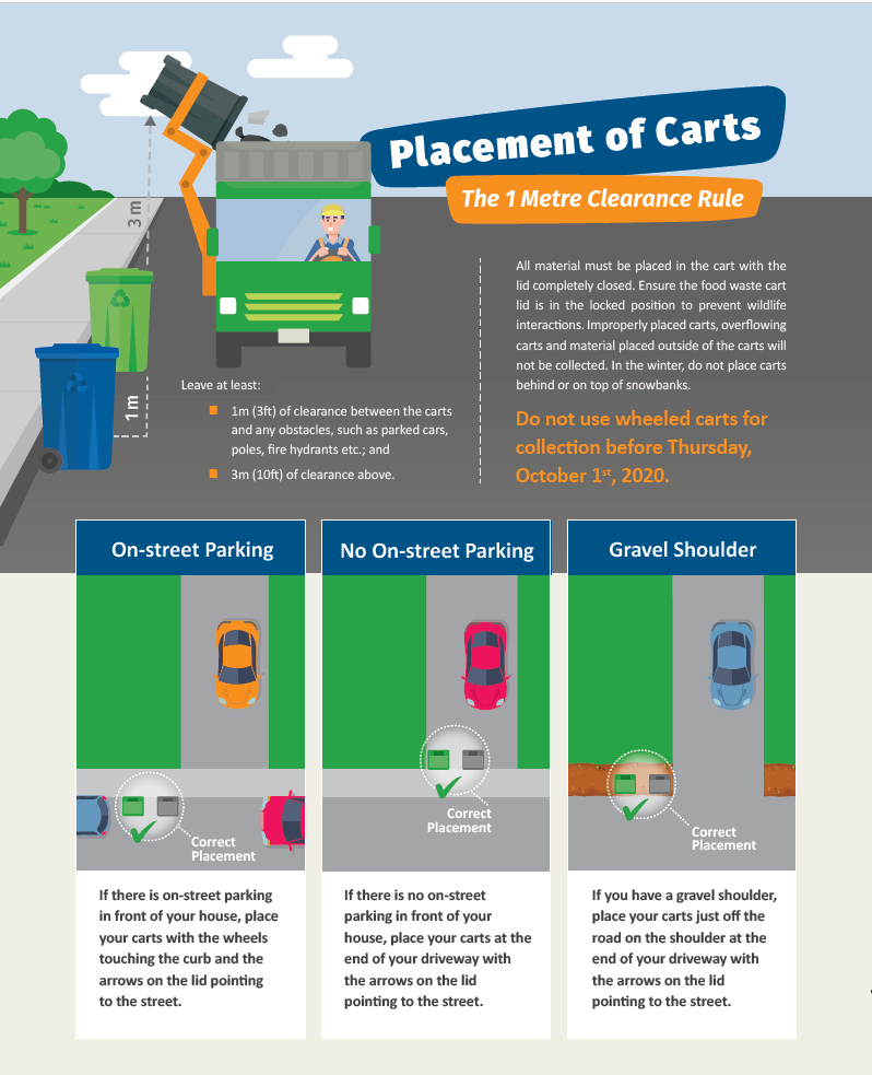 Placement of Carts